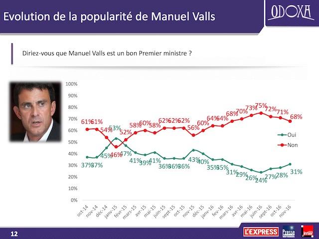 Les soutiens de Juppé tempèrent son offensive contre Fillon