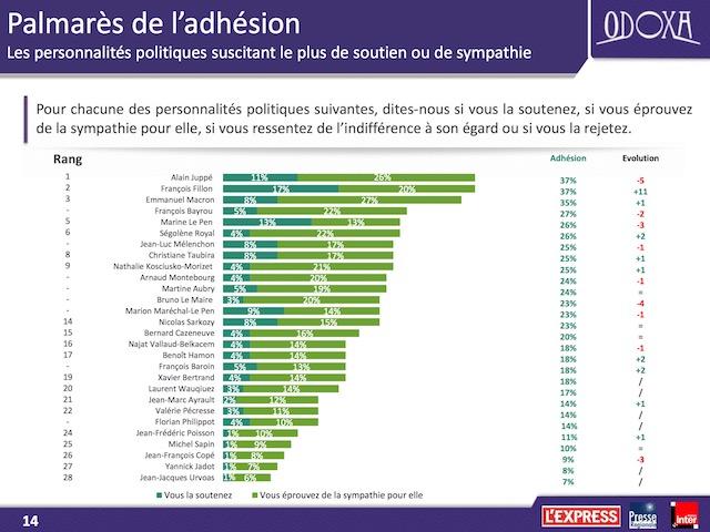 Primaire de la droite : Fillon confirme sa percée en Seine-et-Marne