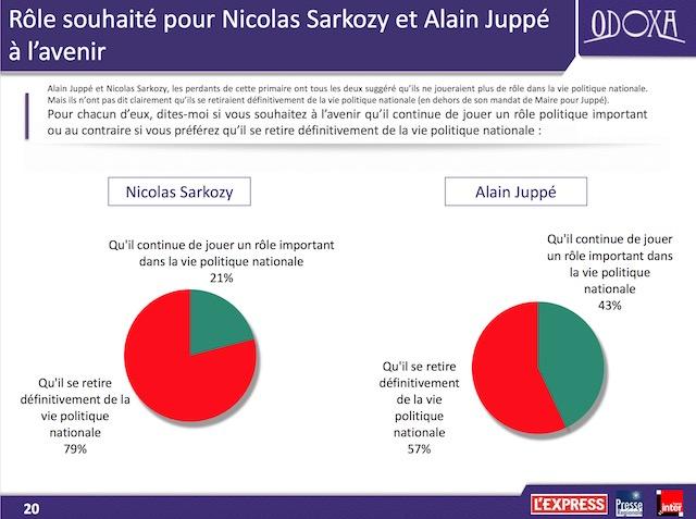 Victoire de François Fillon : Attendez vous à des grèves dans le pays…