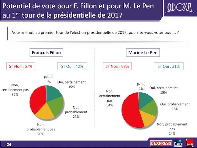Le quinquennat de Hollande s'achève dans la pagaille politique-Fillon